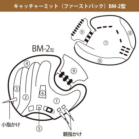 ベースマンオーダーグラブキャッチャーミットBM-2型カラー指定