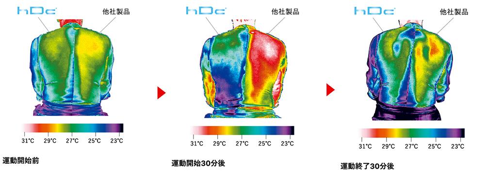 hDcテクノロジーの他社製品比較