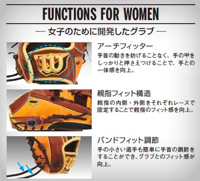 ウィルソンのソフトボール用グローブ、女子選手専用機能