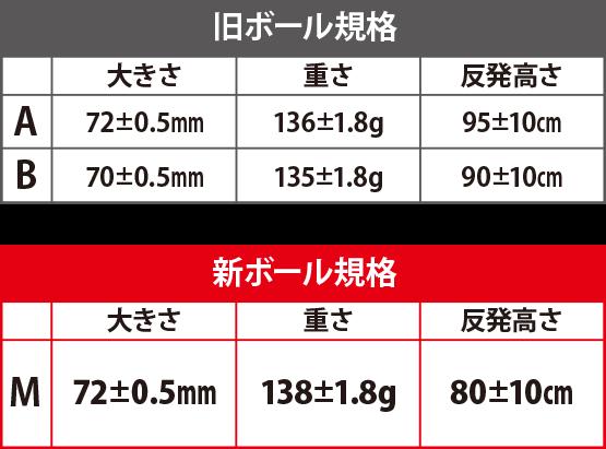 新軟式ボールM号とA号、B号とのサイズ、重さ、反発係数比較