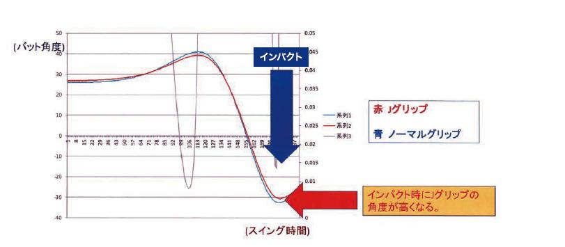 Jグリップインパクト時のバット角度