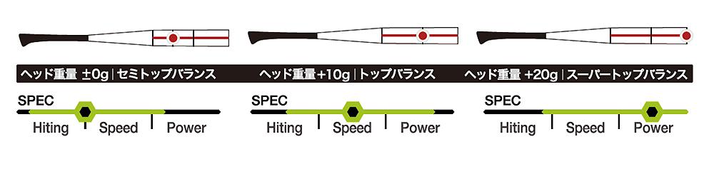 3つのヘッドバランスを選択可能