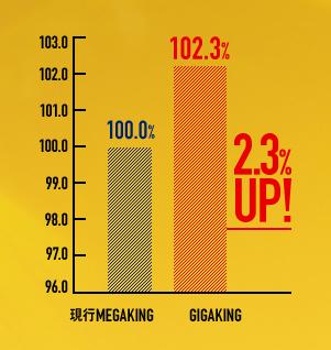 メガキング比率2.3%アップ