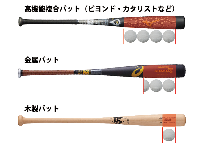 野球バットの芯の広さ比較