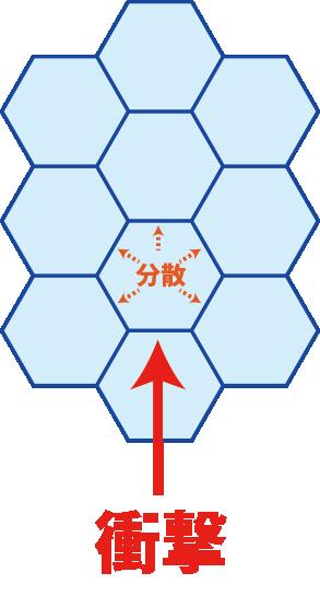 ハニカム構造の衝撃吸収原理
