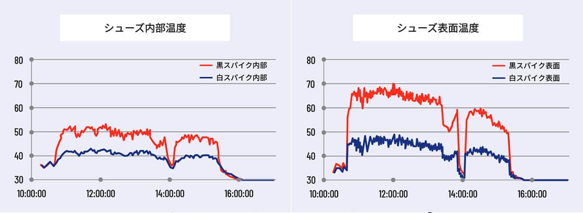 野球用スパイクの黒スパイクと白スパイクの温度差