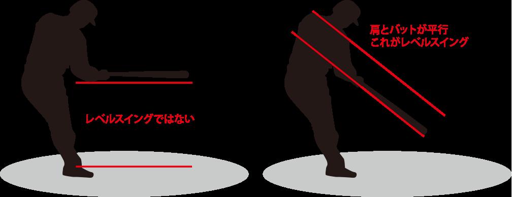 野球のレベルスイング