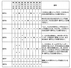 中学硬式ピッチャーのイニング数