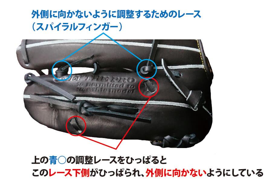 ハタケヤマのスパイラルフィンガー機能詳細